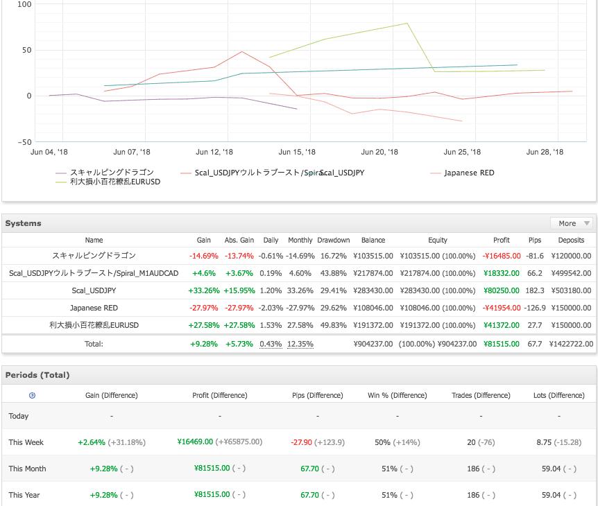 FX自動売買2018/6月のトレード結果