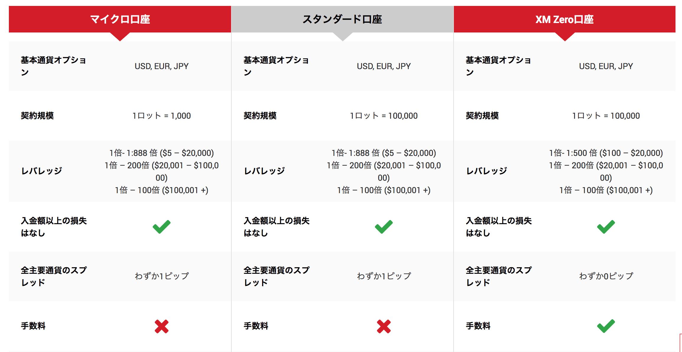【必読】XMの口座タイプは3種類!トレードスタイルによって使い分けるべし!