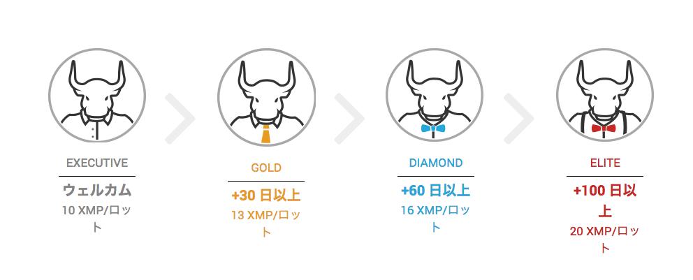 XMのXMP(XMポイント)がGOLDになるとポイントは1.3倍に!