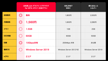 お名前.comデスクトップクラウドforMT4(FX専用VPS)が料金改定!2020年3月より大幅値下げ